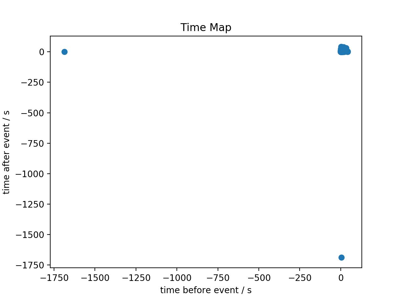 EventList — gammapy v0 7